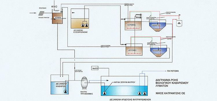 «Σχεδιασμός για την αξιοποίηση του επεξεργασμένου νερού του Βιολογικού για άρδευση»